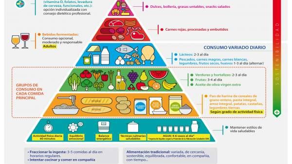 Beneficios de la dieta mediterranea para la saluda